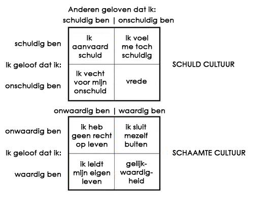 schuldcultuur en schaamtecultuur
